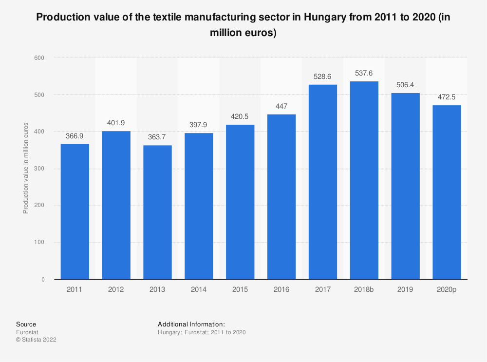 Statistic: Production value of the textile manufacturing sector in Hungary from 2008 to 2016 (in million euros) | Statista