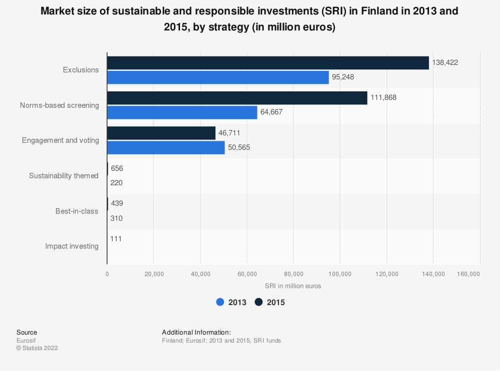 Statistic: Market size of sustainable and responsible investments (SRI) in Finland in 2013 and 2015, by strategy (in million euros)   Statista