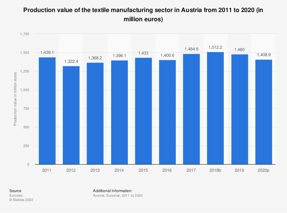 Statistic: Production value of the textile manufacturing sector in Austria from 2008 to 2016 (in million euros) | Statista