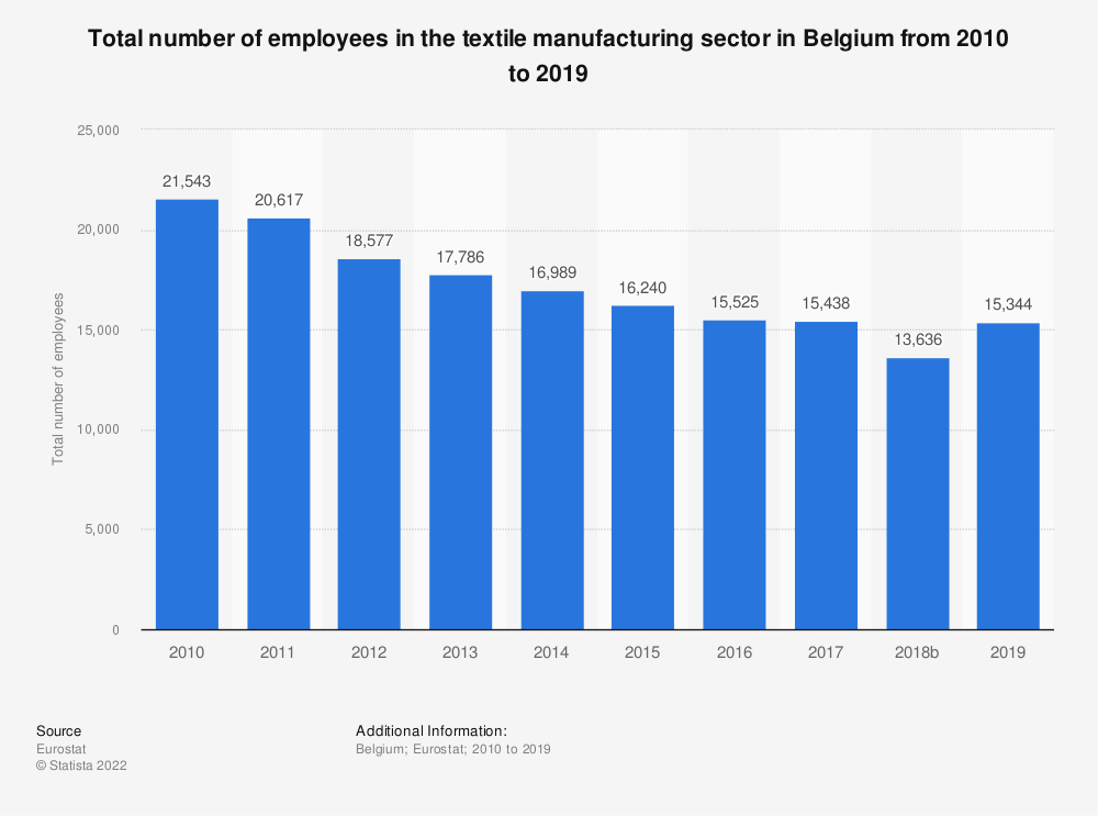 Statistic: Total number of employees in the textile manufacturing sector in Belgium from 2008 to 2015 | Statista