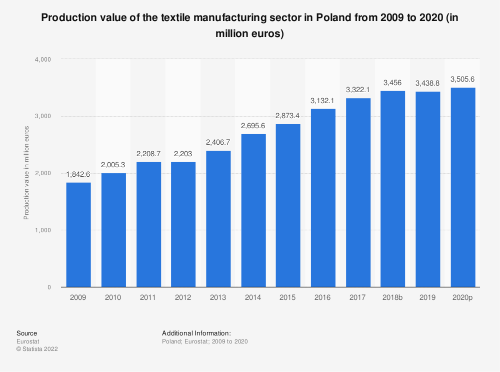 Statistic: Production value of the textile manufacturing sector in Poland from 2008 to 2016 (in million euros) | Statista