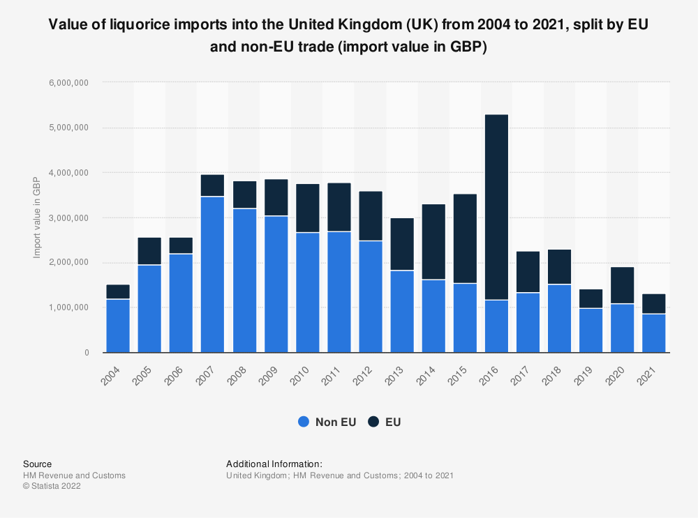 Statistic: Value of liquorice imports into the United Kingdom (UK) from 2004 to 2018, split by EU and non-EU trade (import value in GBP) | Statista