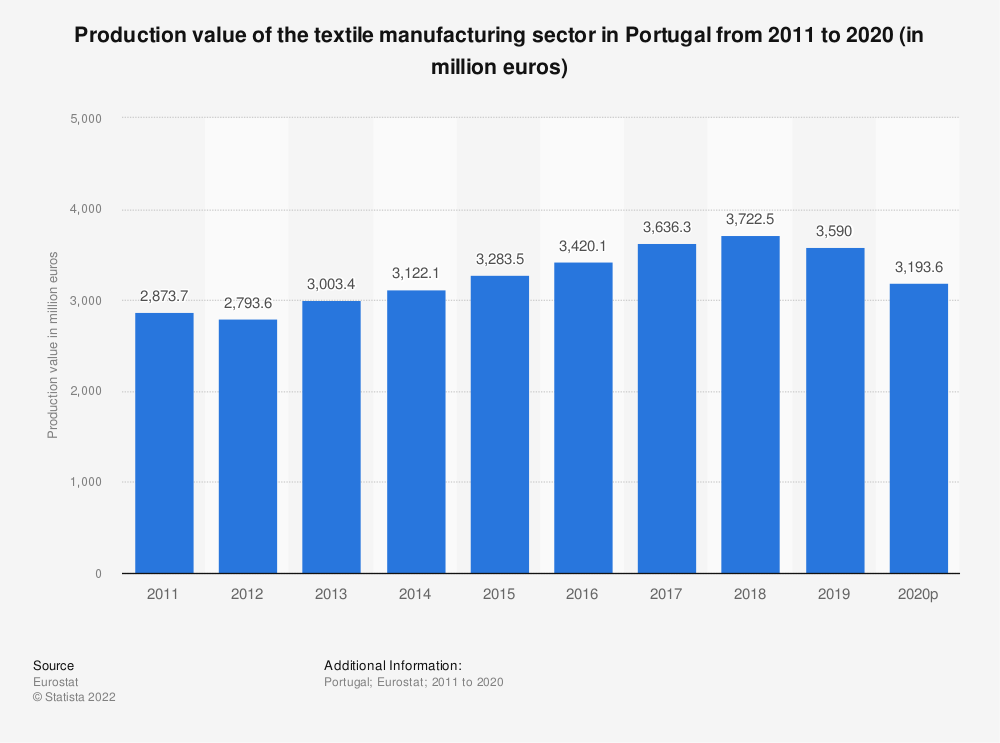 Statistic: Production value of the textile manufacturing sector in Portugal from 2008 to 2016 (in million euros) | Statista