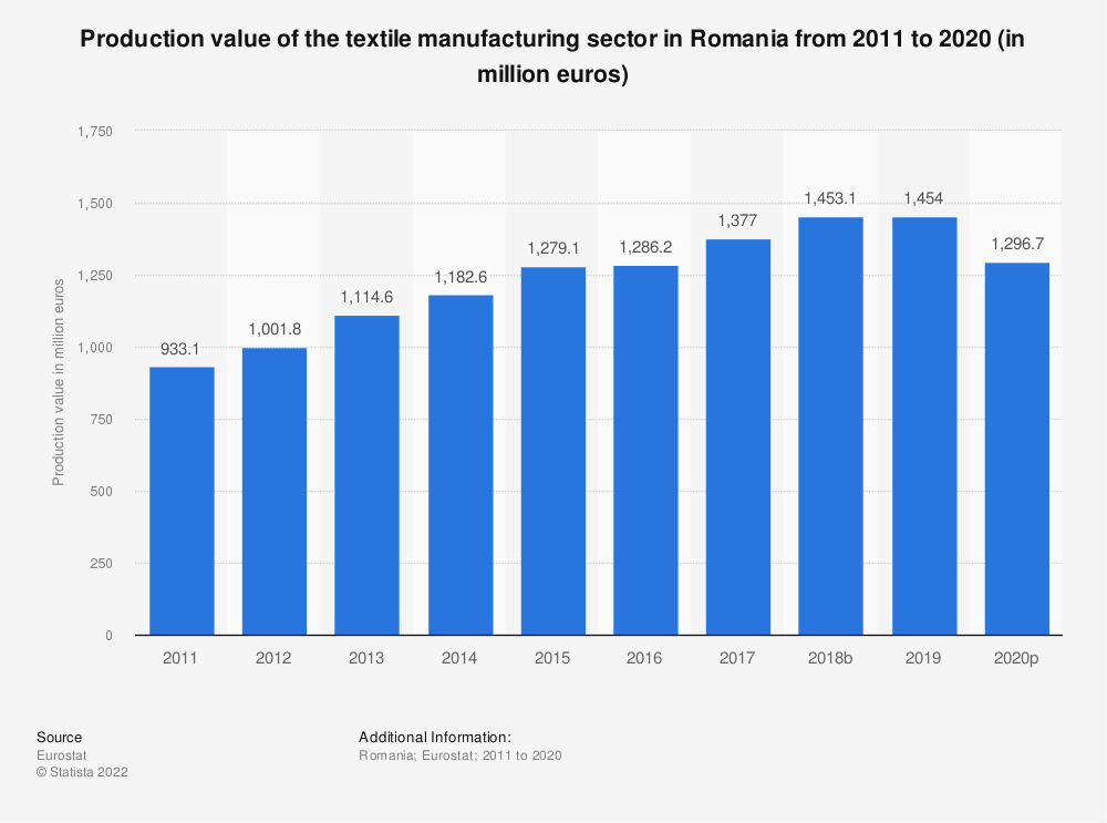 Statistic: Production value of the textile manufacturing sector in Romania from 2008 to 2016 (in million euros) | Statista
