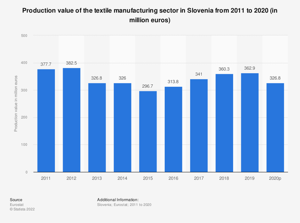 Statistic: Production value of the textile manufacturing sector in Slovenia from 2008 to 2016 (in million euros)   Statista