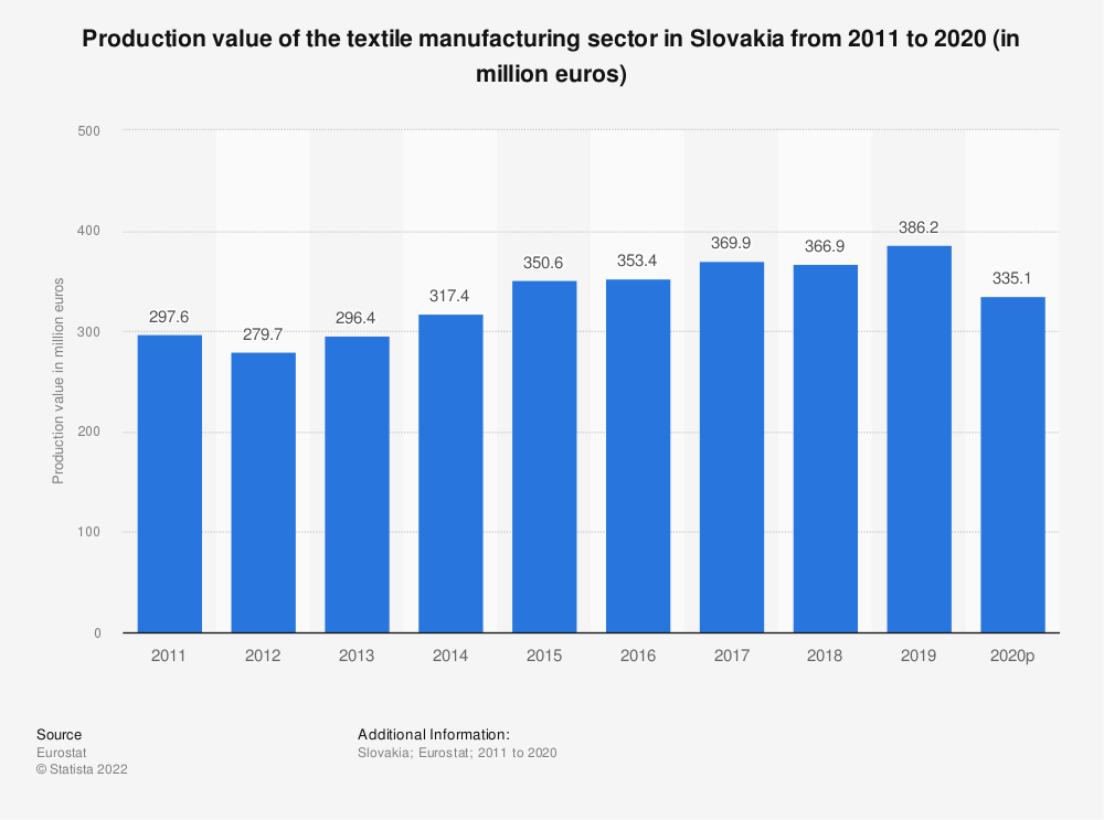 Statistic: Production value of the textile manufacturing sector in Slovakia from 2008 to 2016 (in million euros) | Statista