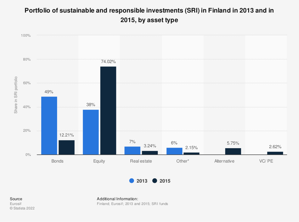 Statistic: Portfolio of sustainable and responsible investments (SRI) in Finland in 2013 and in 2015, by asset type | Statista