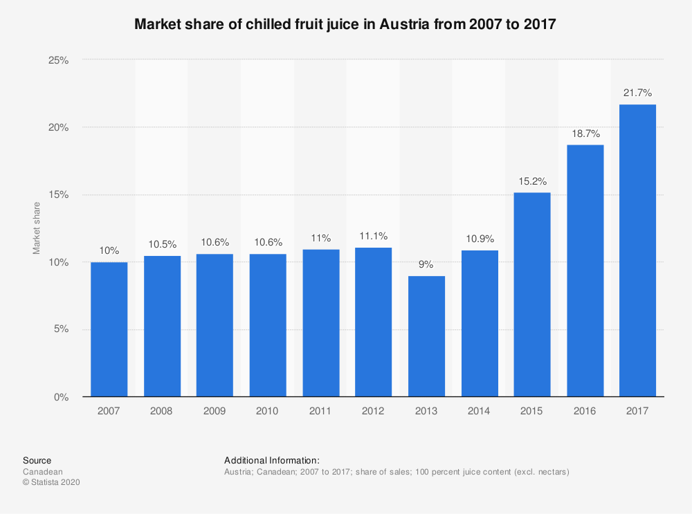 Statistic: Market share of chilled fruit juice in Austria from 2007 to 2017 | Statista