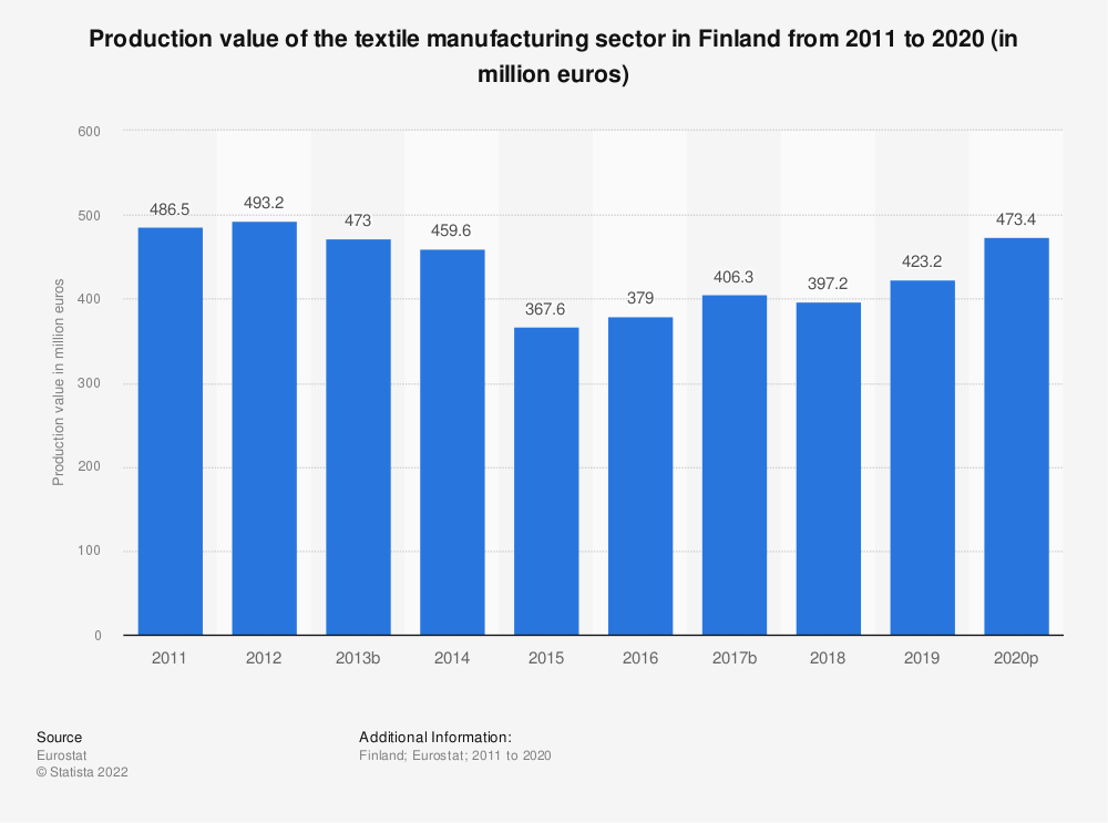 Statistic: Production value of the textile manufacturing sector in Finland from 2008 to 2016 (in million euros) | Statista