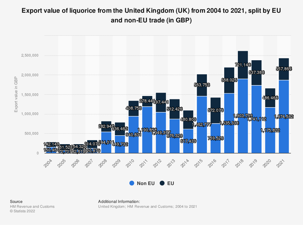 Statistic: Export value of liquorice from the United Kingdom (UK) from 2004 to 2018, split by EU and non-EU trade (in GBP) | Statista