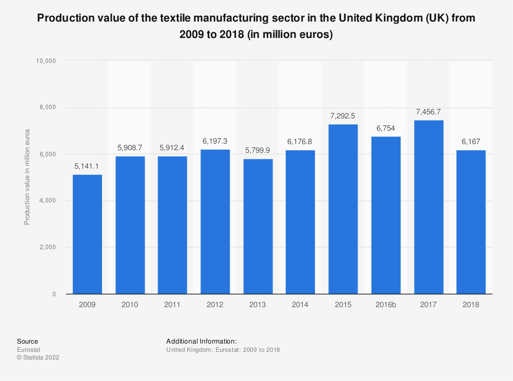 Statistic: Production value of the textile manufacturing sector in the United Kingdom (UK) from 2008 to 2016 (in million euros) | Statista
