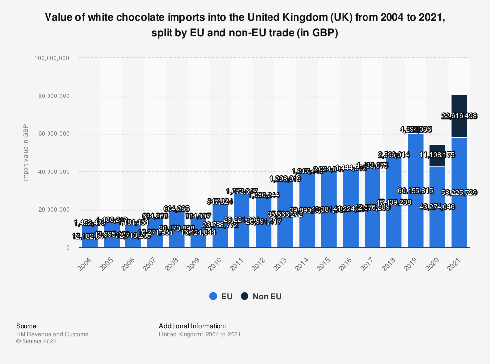 Statistic: Value of white chocolate imports into the United Kingdom (UK) from 2004 to 2018, split by EU and non-EU trade (in GBP) | Statista