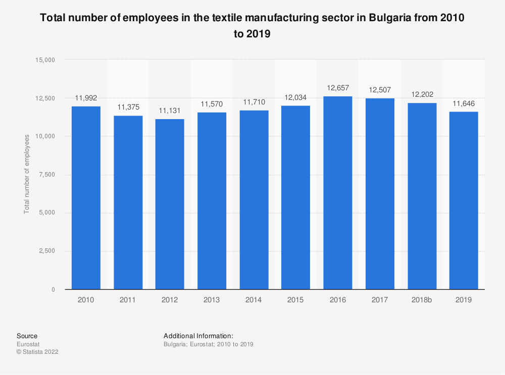 Statistic: Total number of employees in the textile manufacturing sector in Bulgaria from 2008 to 2015 | Statista