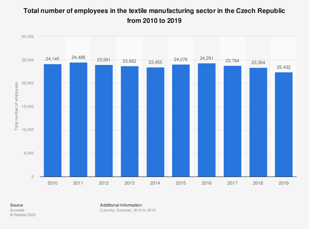 Statistic: Total number of employees in the textile manufacturing sector in the Czech Republic from 2008 to 2015 | Statista
