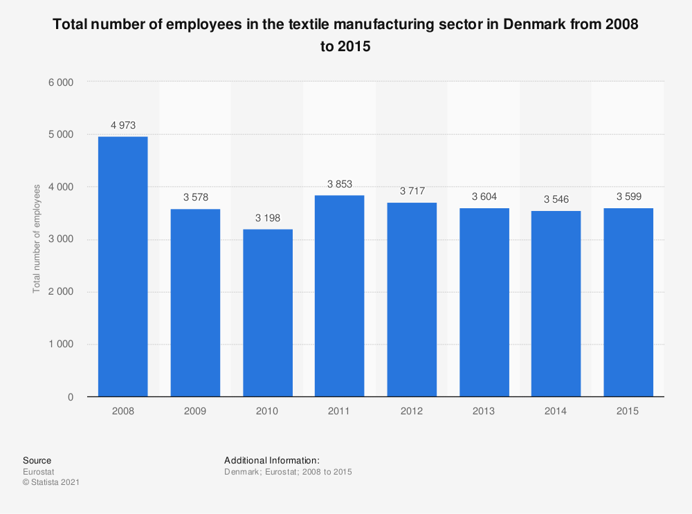 Statistic: Total number of employees in the textile manufacturing sector in Denmark from 2008 to 2015 | Statista