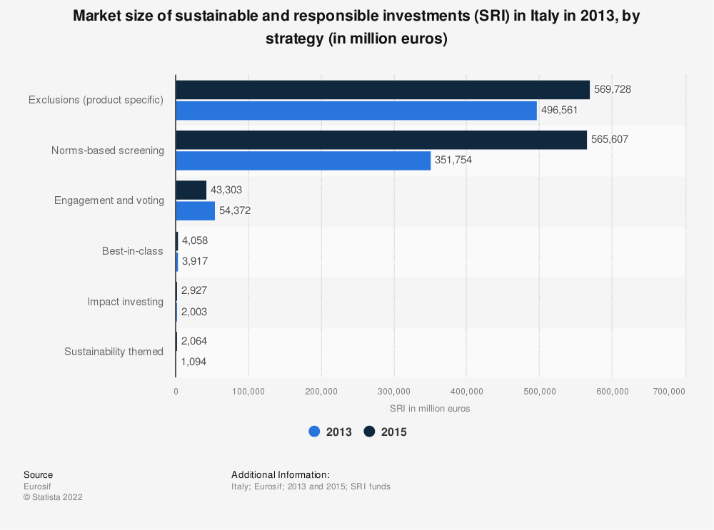 Statistic: Market size of sustainable and responsible investments (SRI) in Italy in 2013, by strategy (in million euros) | Statista