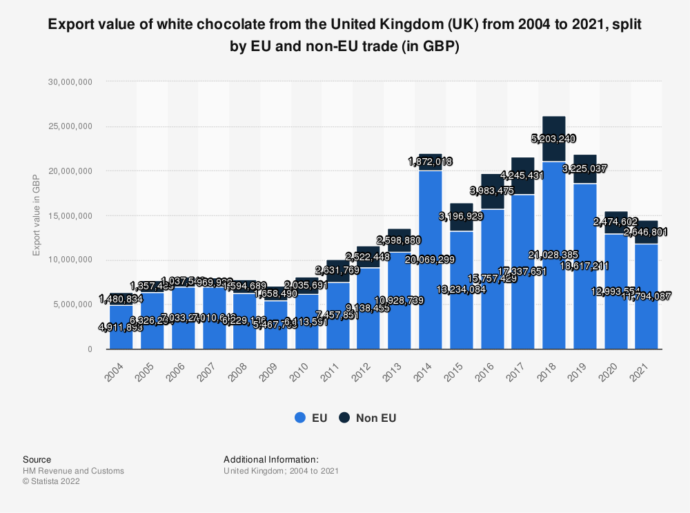 Statistic: Export value of white chocolate from the United Kingdom (UK) from 2004 to 2018, split by EU and non-EU trade (in GBP) | Statista