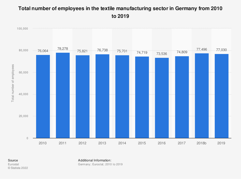 Statistic: Total number of employees in the textile manufacturing sector in Germany from 2008 to 2015 | Statista