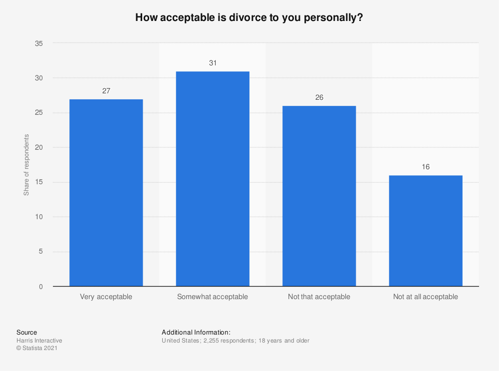 Statistic: How acceptable is divorce to you personally? | Statista
