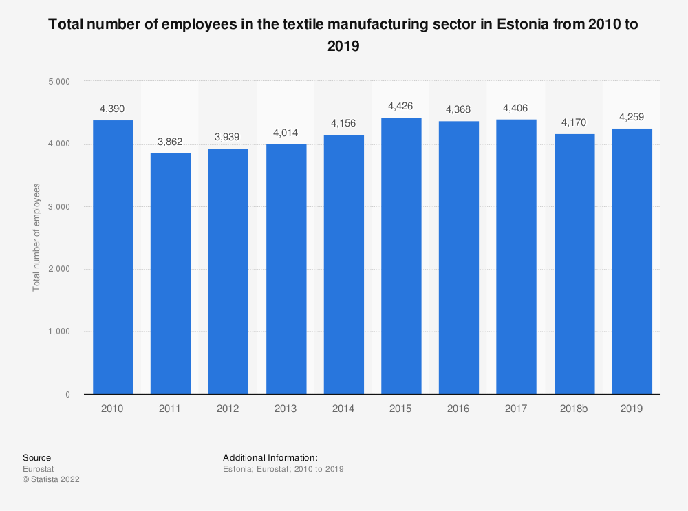 Statistic: Total number of employees in the textile manufacturing sector in Estonia from 2008 to 2015 | Statista