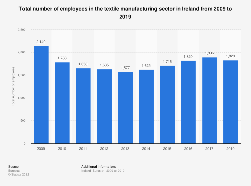 Statistic: Total number of employees in the textile manufacturing sector in Ireland from 2008 to 2015 | Statista
