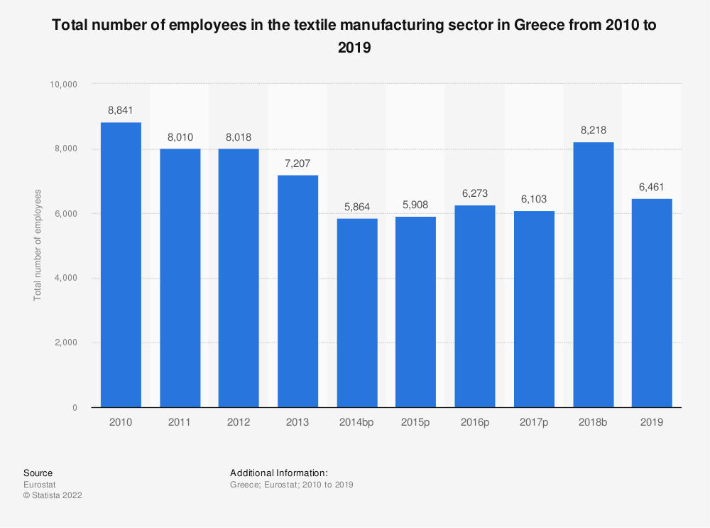 Statistic: Total number of employees in the textile manufacturing sector in Greece from 2008 to 2015 | Statista