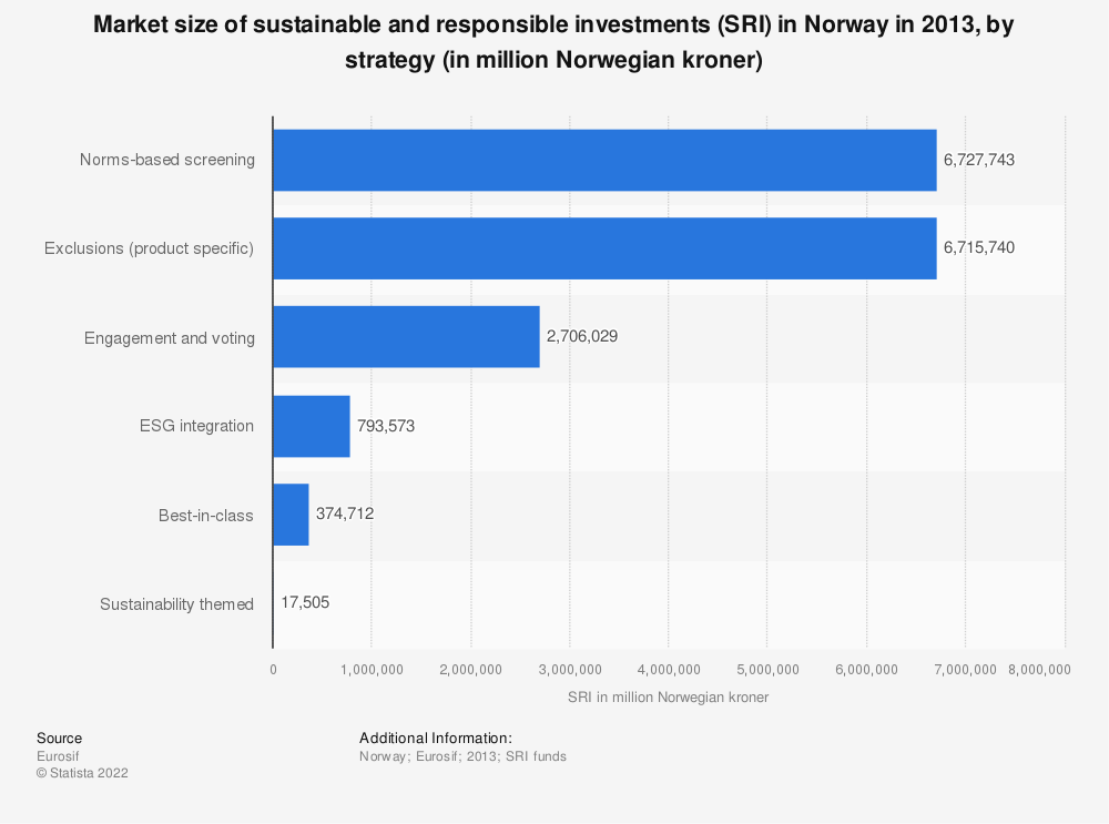 Statistic: Market size of sustainable and responsible investments (SRI) in Norway in 2013, by strategy (in million Norwegian kroner) | Statista