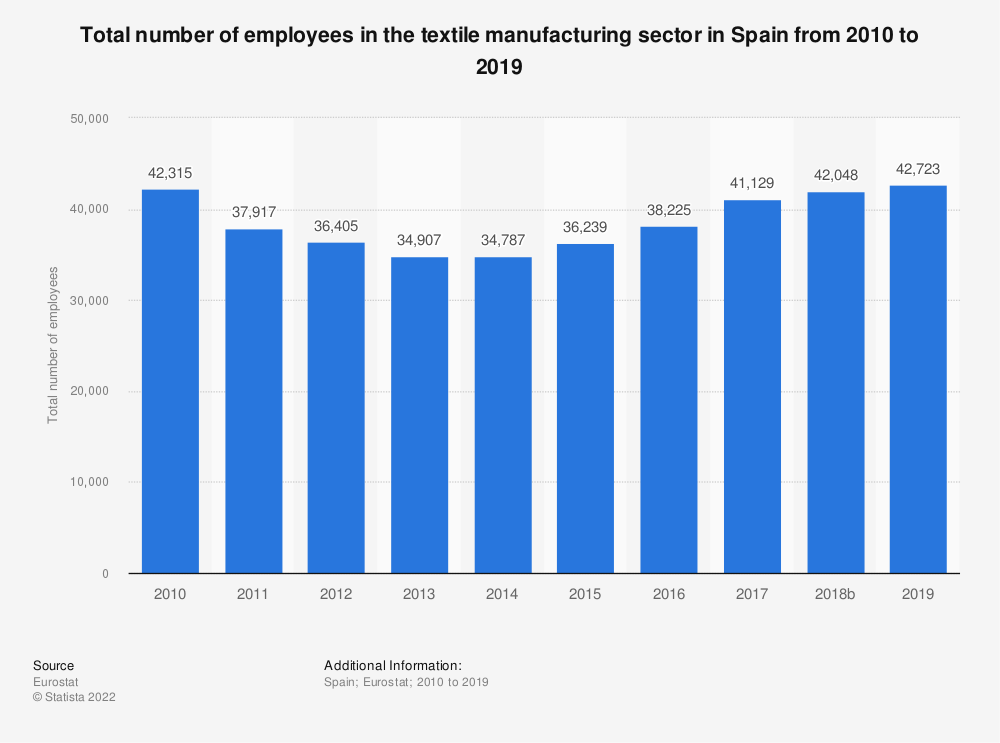 Statistic: Total number of employees in the textile manufacturing sector in Spain from 2008 to 2015 | Statista