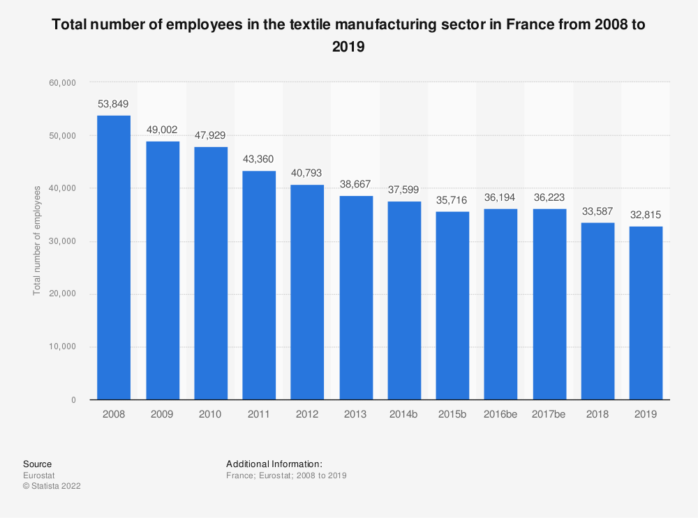 Statistic: Total number of employees in the textile manufacturing sector in France from 2008 to 2017 | Statista