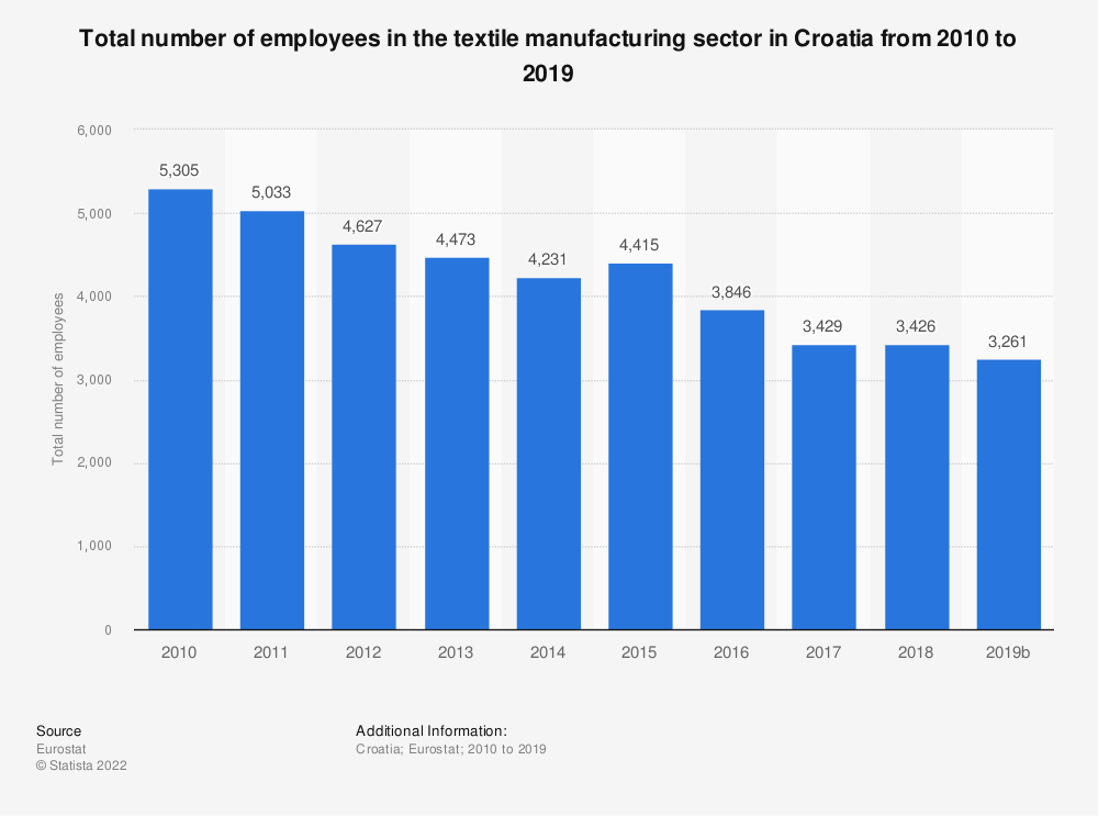 Statistic: Total number of employees in the textile manufacturing sector in Croatia from 2008 to 2015 | Statista