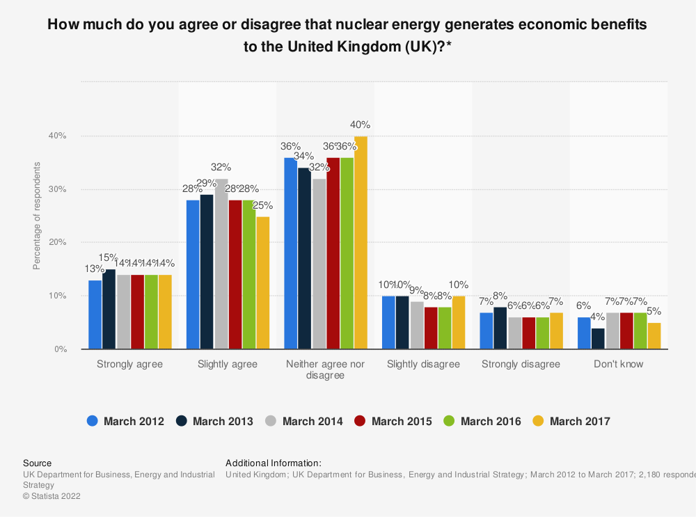 Statistic: How much do you agree or disagree that nuclear energy generates economic benefits to the United Kingdom (UK)?* | Statista