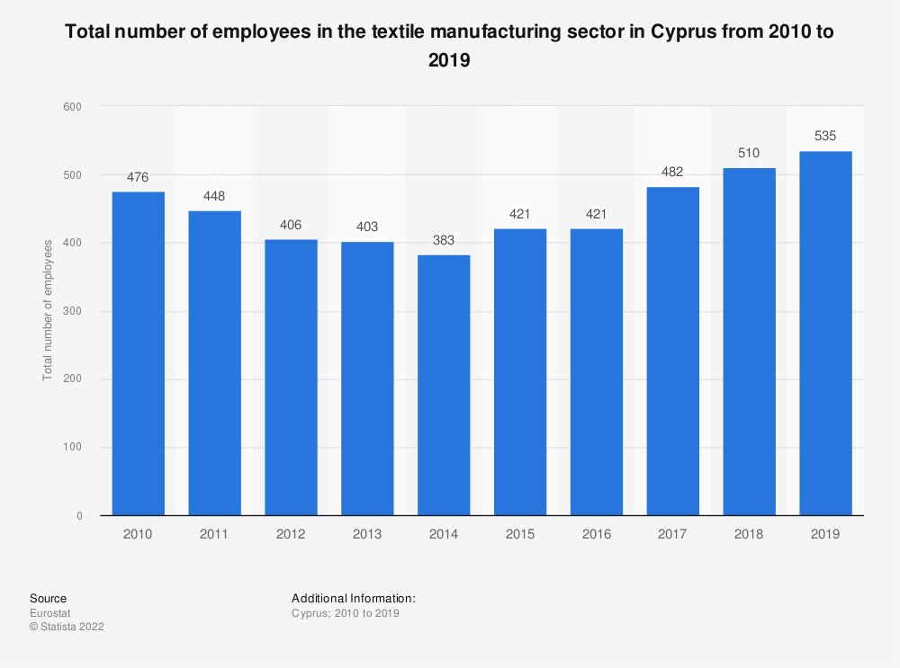 Statistic: Total number of employees in the textile manufacturing sector in Cyprus from 2008 to 2015 | Statista