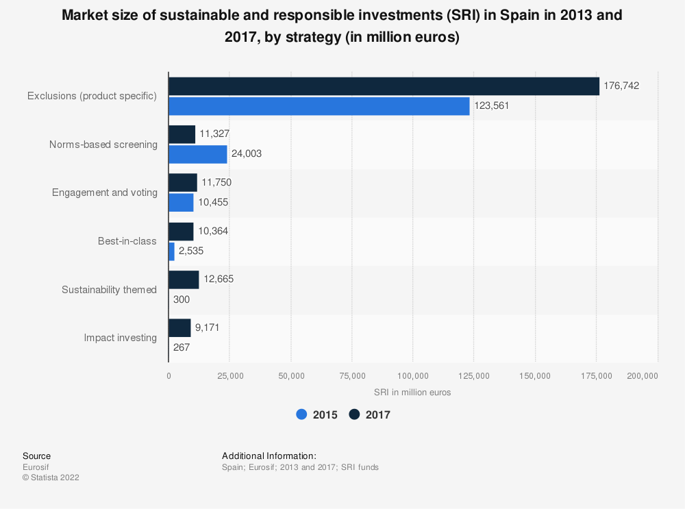 Statistic: Market size of sustainable and responsible investments (SRI) in Spain in 2013 and 2017, by strategy (in million euros) | Statista