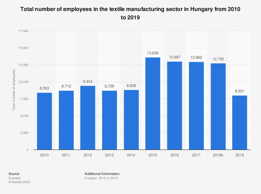 Statistic: Total number of employees in the textile manufacturing sector in Hungary from 2008 to 2015 | Statista