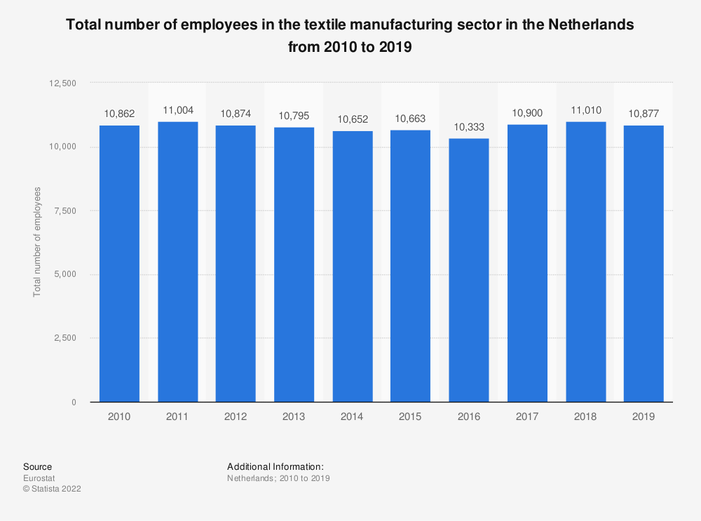 Statistic: Total number of employees in the textile manufacturing sector in the Netherlands from 2008 to 2015 | Statista