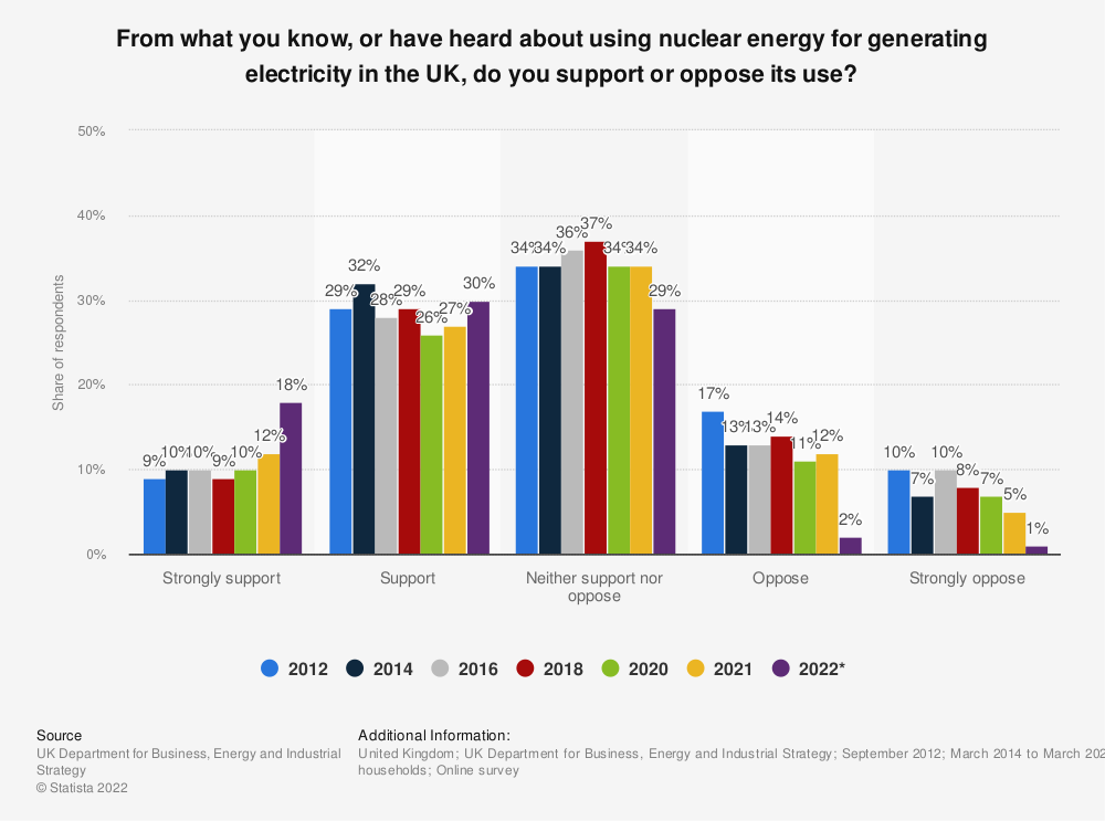 Statistic: From what you know, or have heard about using nuclear energy for generating electricity in the UK, do you support or oppose its use? | Statista
