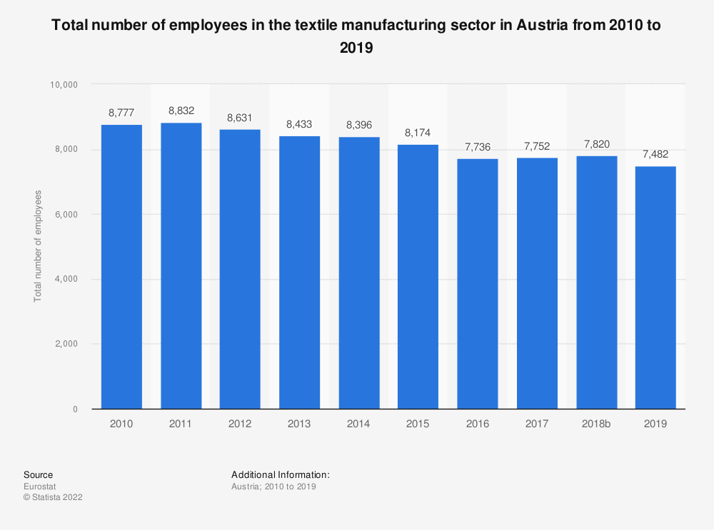 Statistic: Total number of employees in the textile manufacturing sector in Austria from 2008 to 2015 | Statista
