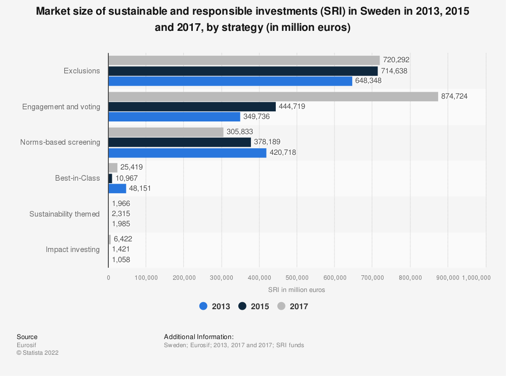 Statistic: Market size of sustainable and responsible investments (SRI) in Sweden in 2013, 2015 and 2017, by strategy (in million euros) | Statista
