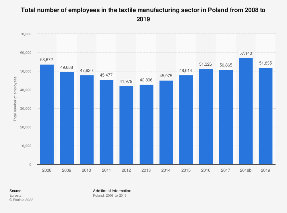 Statistic: Total number of employees in the textile manufacturing sector in Poland from 2008 to 2015 | Statista