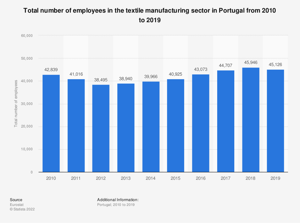 Statistic: Total number of employees in the textile manufacturing sector in Portugal from 2008 to 2015 | Statista