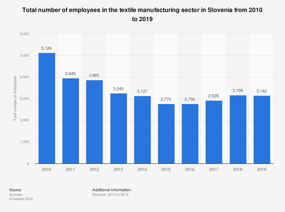 Statistic: Total number of employees in the textile manufacturing sector in Slovenia from 2008 to 2015 | Statista