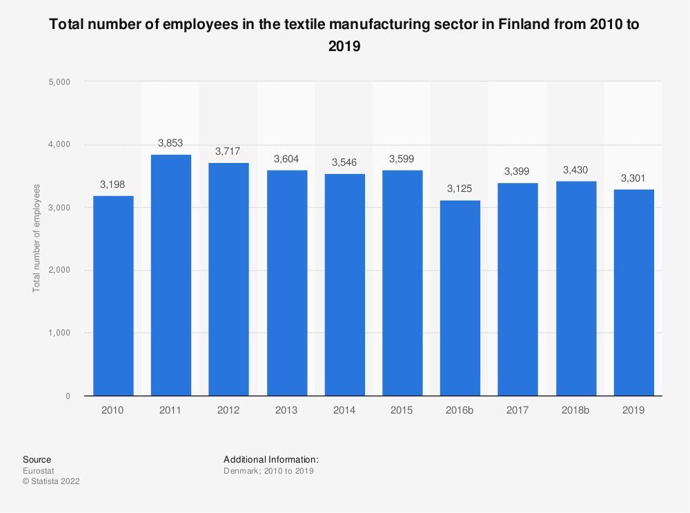 Statistic: Total number of employees in the textile manufacturing sector in Finland from 2008 to 2015 | Statista