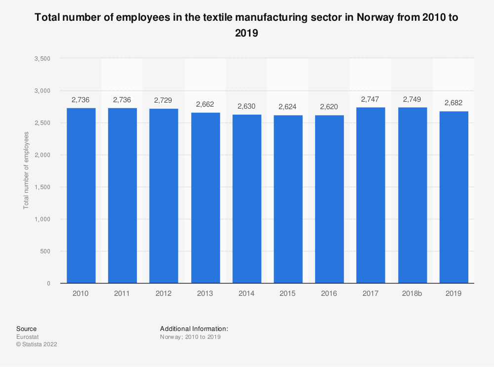 Statistic: Total number of employees in the textile manufacturing sector in Norway from 2008 to 2015 | Statista