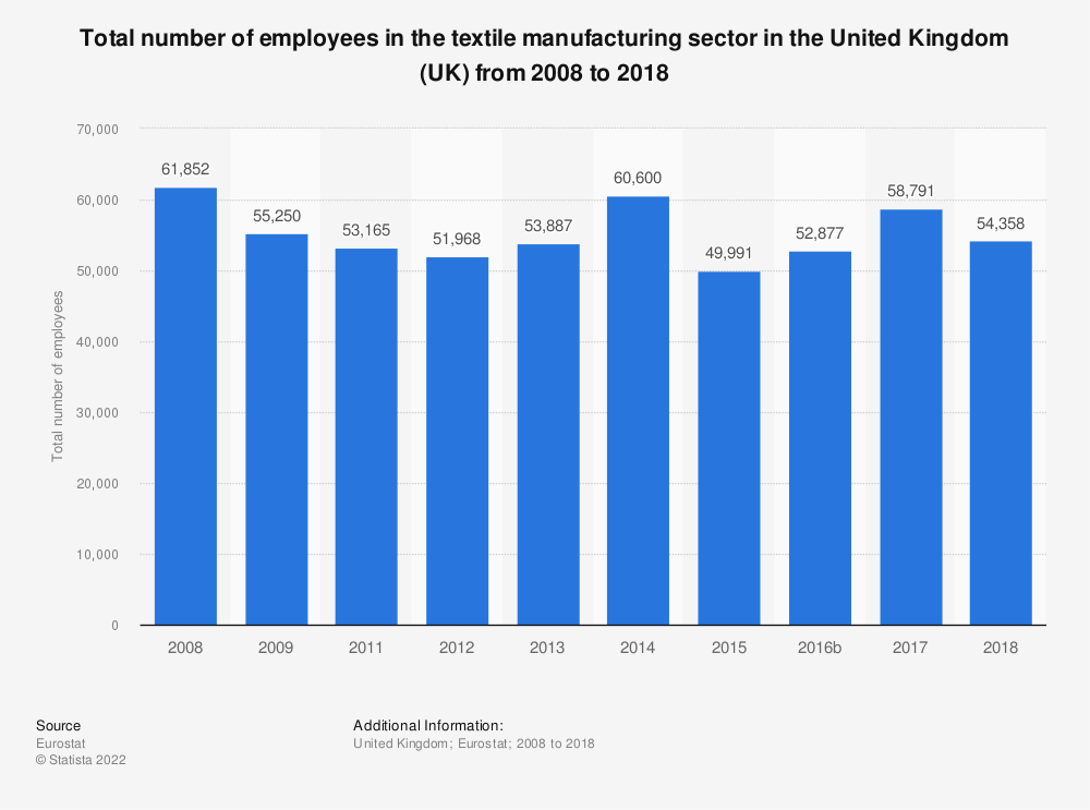 Statistic: Total number of employees in the textile manufacturing sector in the United Kingdom (UK) from 2008 to 2015 | Statista