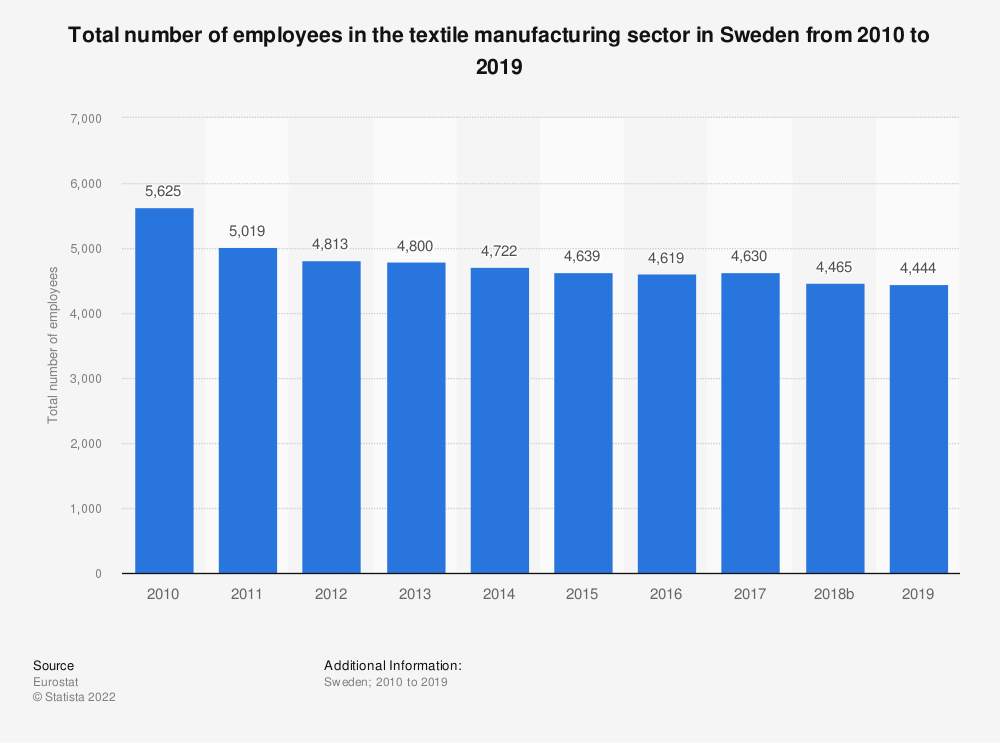 Statistic: Total number of employees in the textile manufacturing sector in Sweden from 2008 to 2015 | Statista