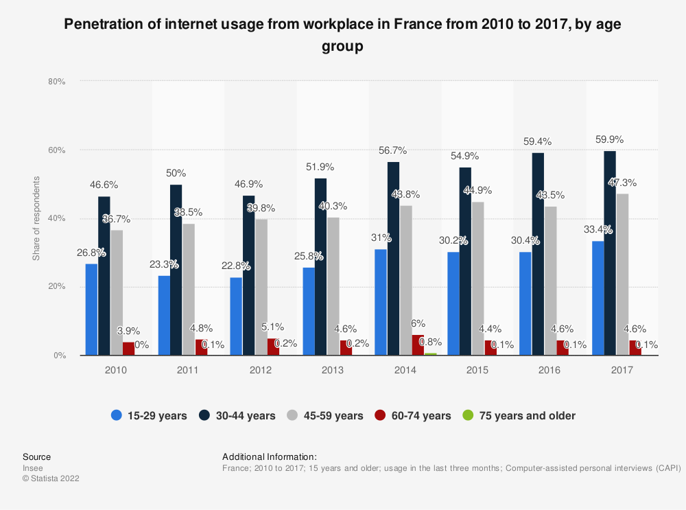 Statistic: Penetration of internet usage from workplace in France from 2010 to 2017, by age group | Statista