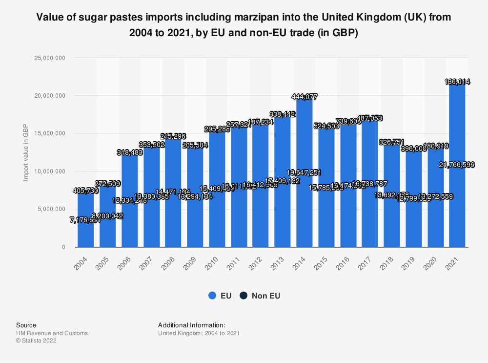 Statistic: Value of sugar pastes imports incl. marzipan into the United Kingdom (UK) from 2004 to 2018, by EU and non-EU trade (in GBP) | Statista