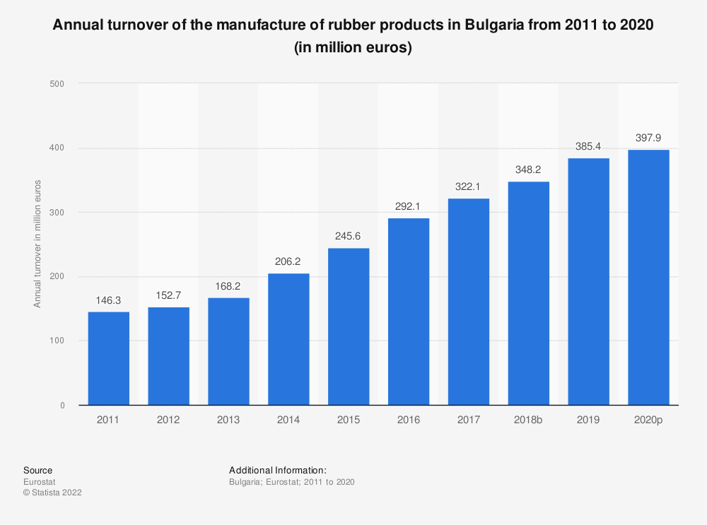 Statistic: Annual turnover of the manufacture of rubber products in Bulgaria from 2008 to 2016 (in million euros) | Statista