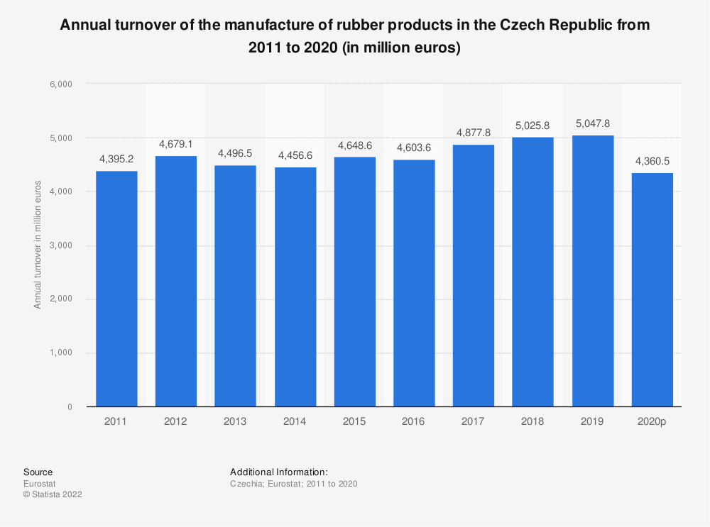 Statistic: Annual turnover of the manufacture of rubber products in the Czech Republic from 2008 to 2016 (in million euros) | Statista