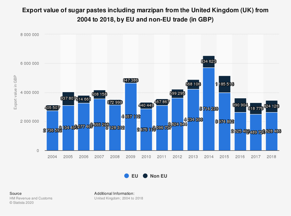 Statistic: Export value of sugar pastes including marzipan from the United Kingdom (UK) from 2004 to 2018, by EU and non-EU trade (in GBP) | Statista